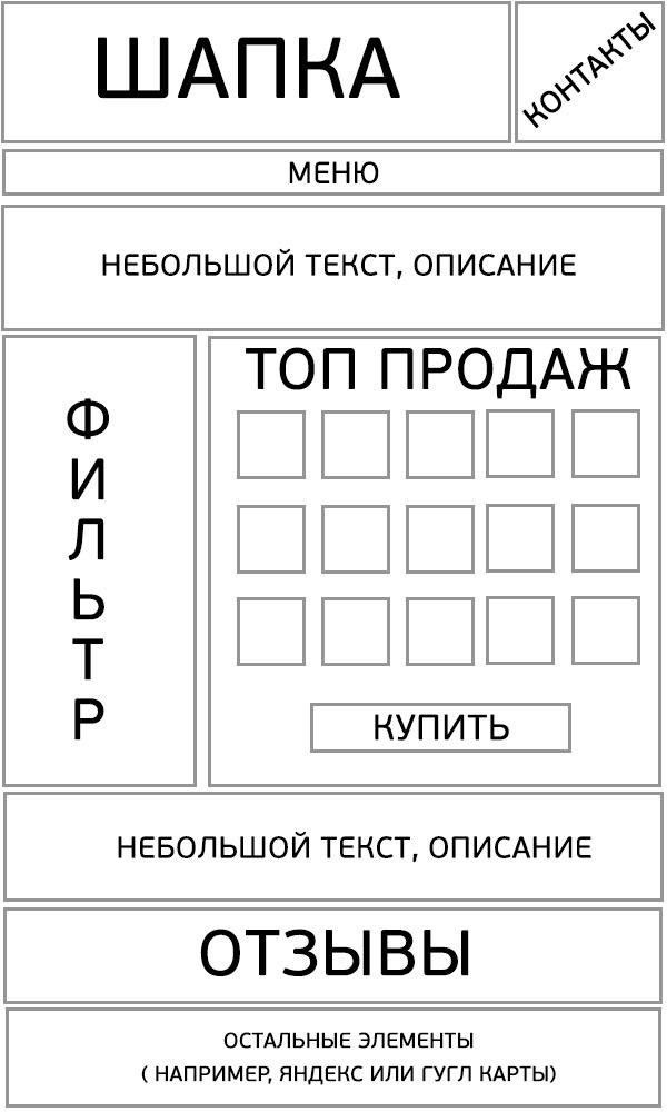 Макет Лендинг пейдж