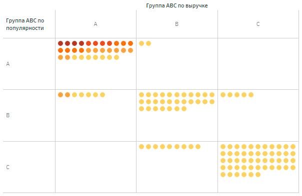 Матрица ABC-анализа товаров