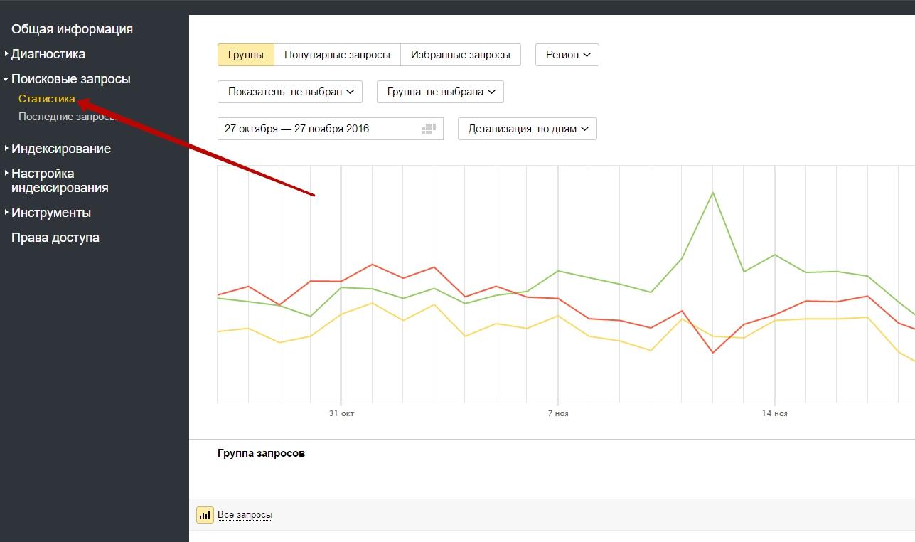Диаграммы Яндекс.Вебмастер